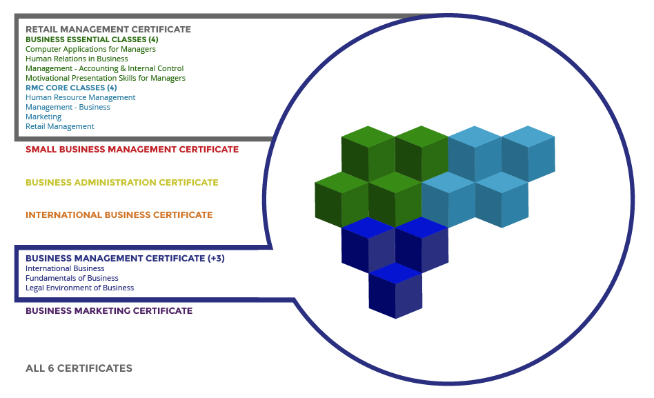Stack, Lattice, and Accelerate Credentials | Define Clear Career ...